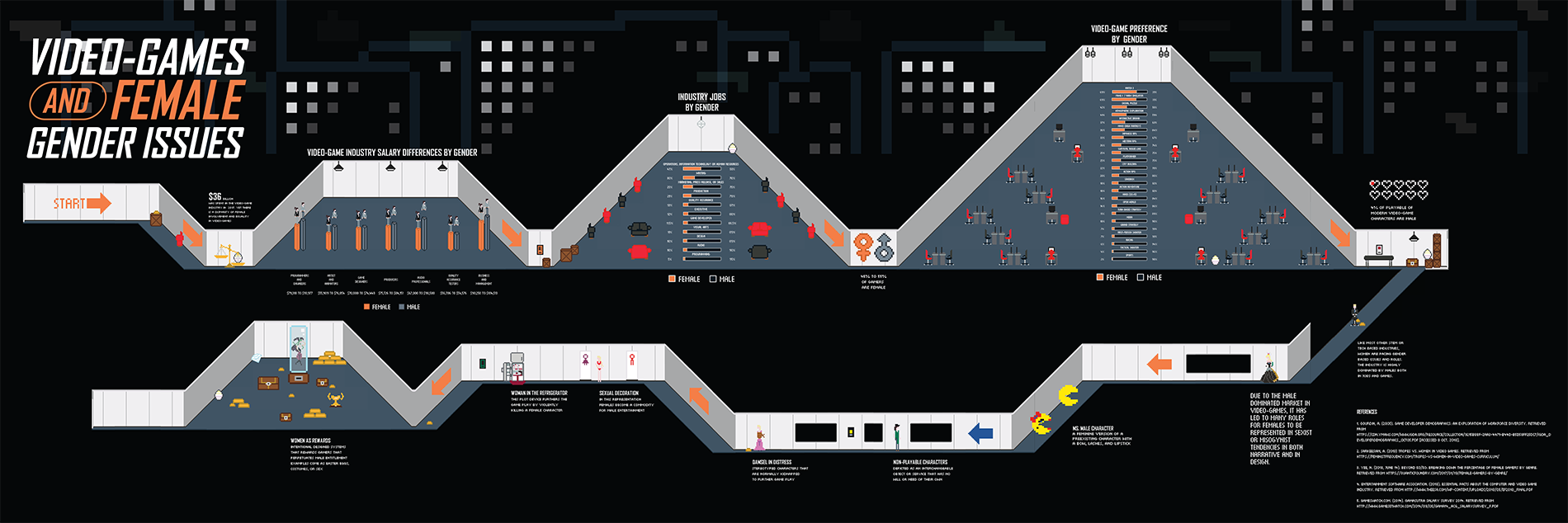 Building Infographic