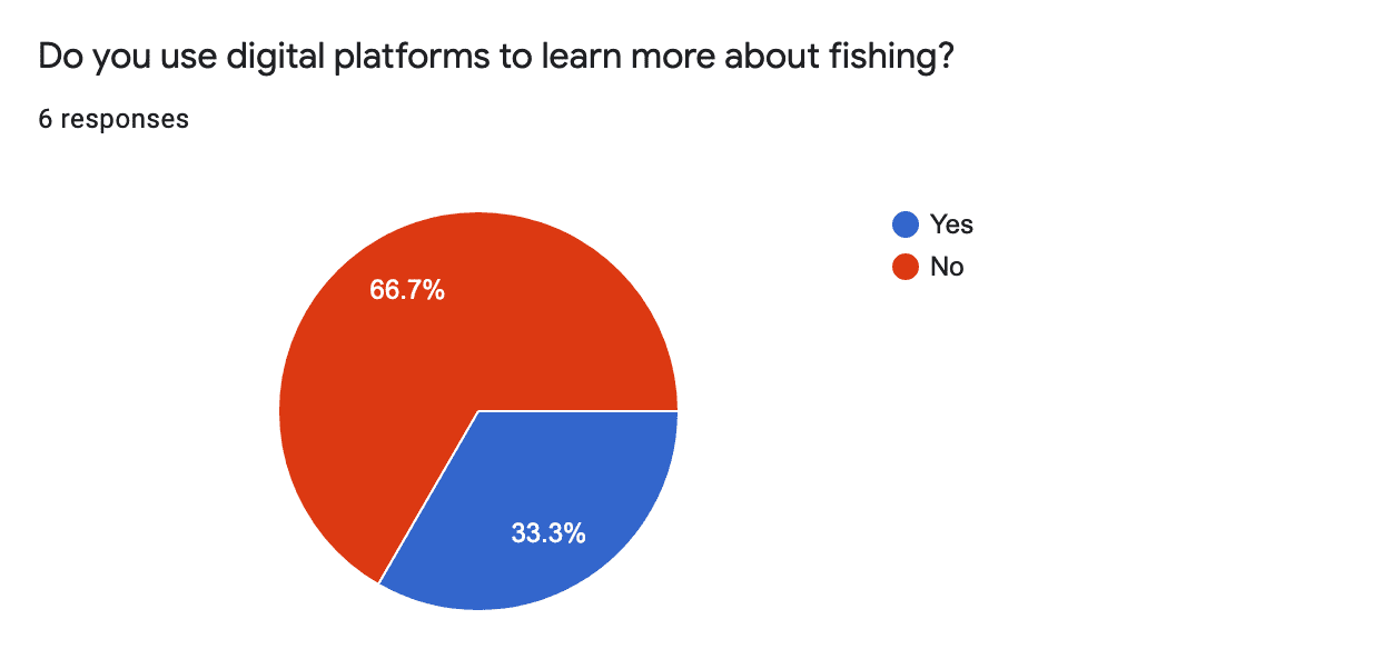 A pie chart detailing the results of a question at 66.7% No versus 33.3% Yes using digial platforms for fishing.