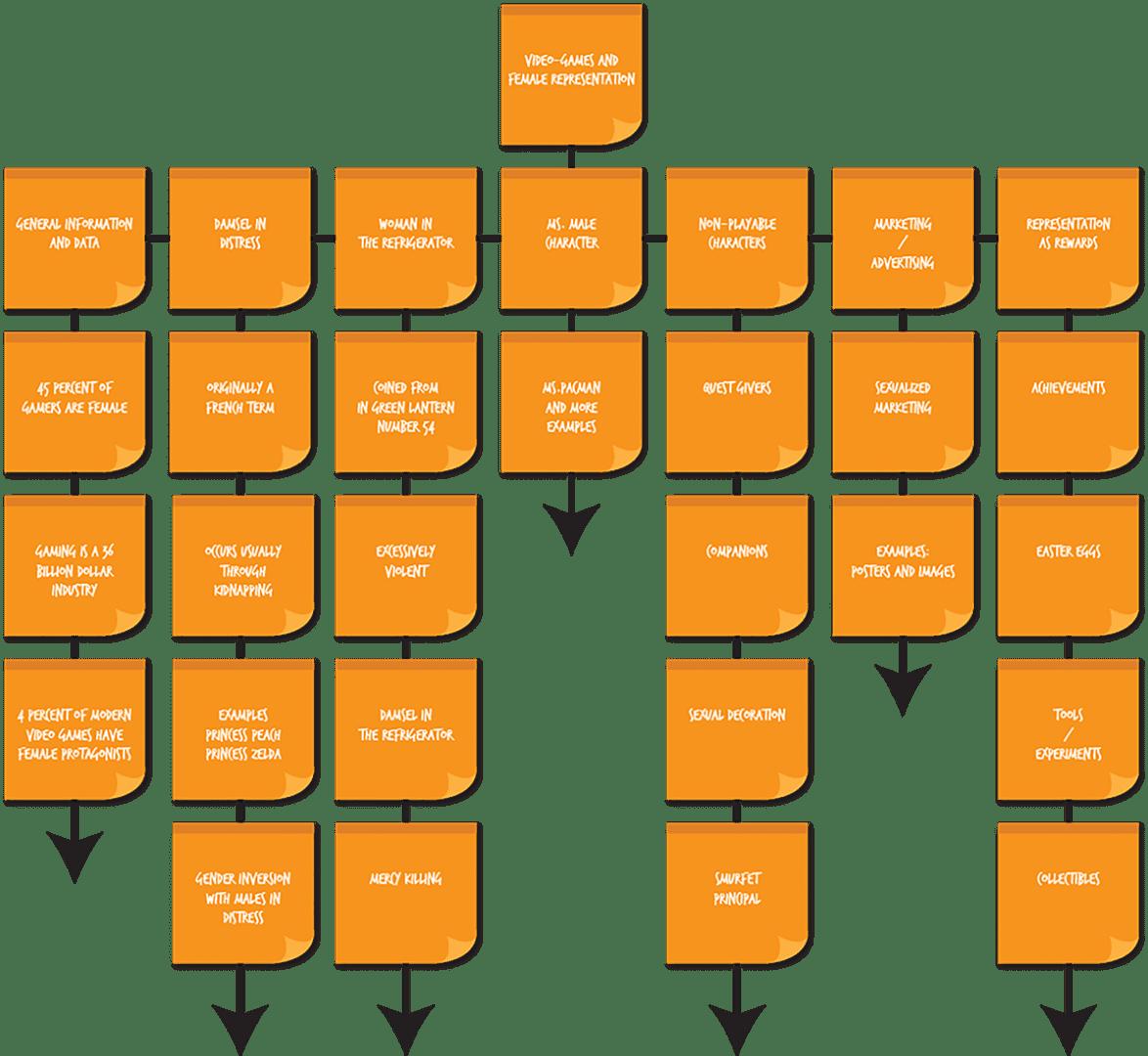 Digital prototype flow